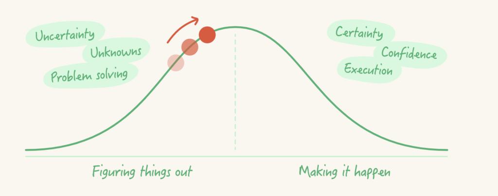 La forma como trabajas determina el valor que generas